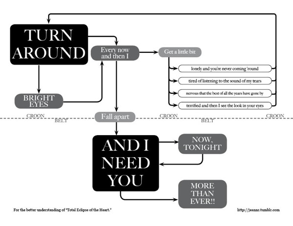 Total-eclipse-of-the-heart-flowchart