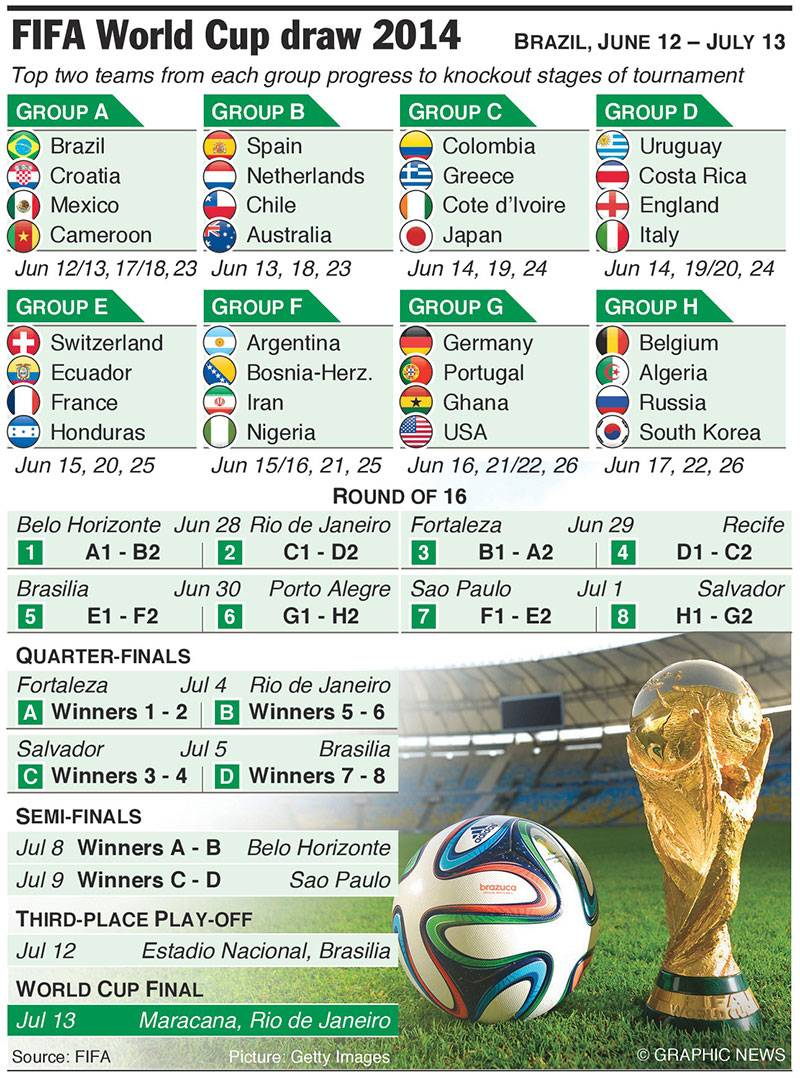 photo relating to World Cup Printable Schedule referred to as FIFA International CUP 2014 - The Groups, Categories Printable Timetable